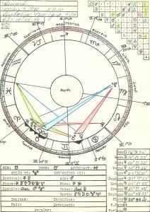 Intro to Astro 70's story